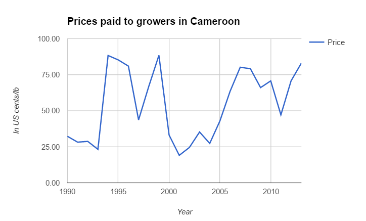 prices-paid-to-growers-in-cameroon